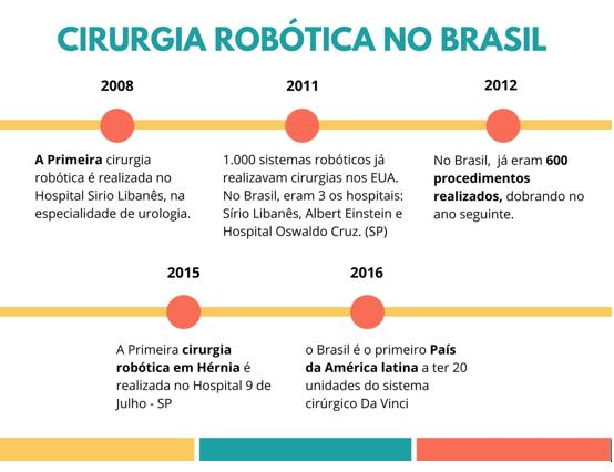 A Cirurgia Robótica